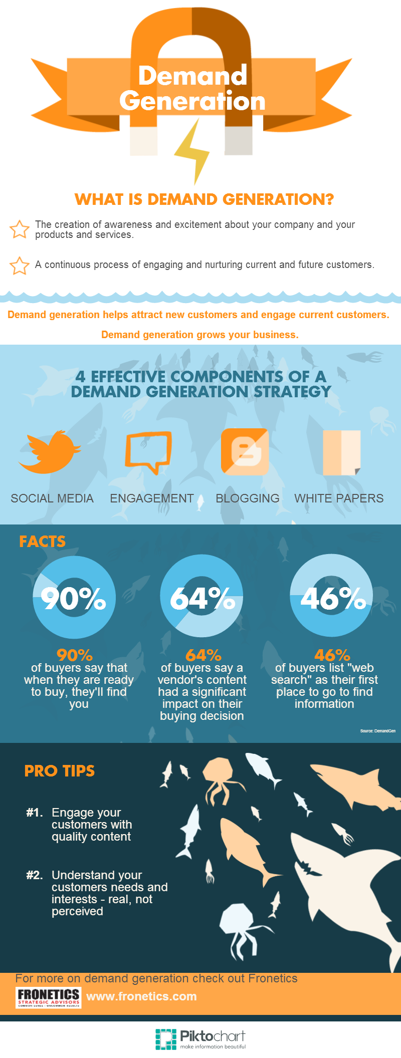 Demand generation infographic