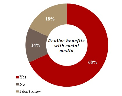 benefits from social media