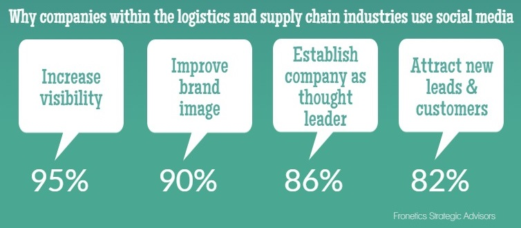 why companies in the logistics and supply chain use social media