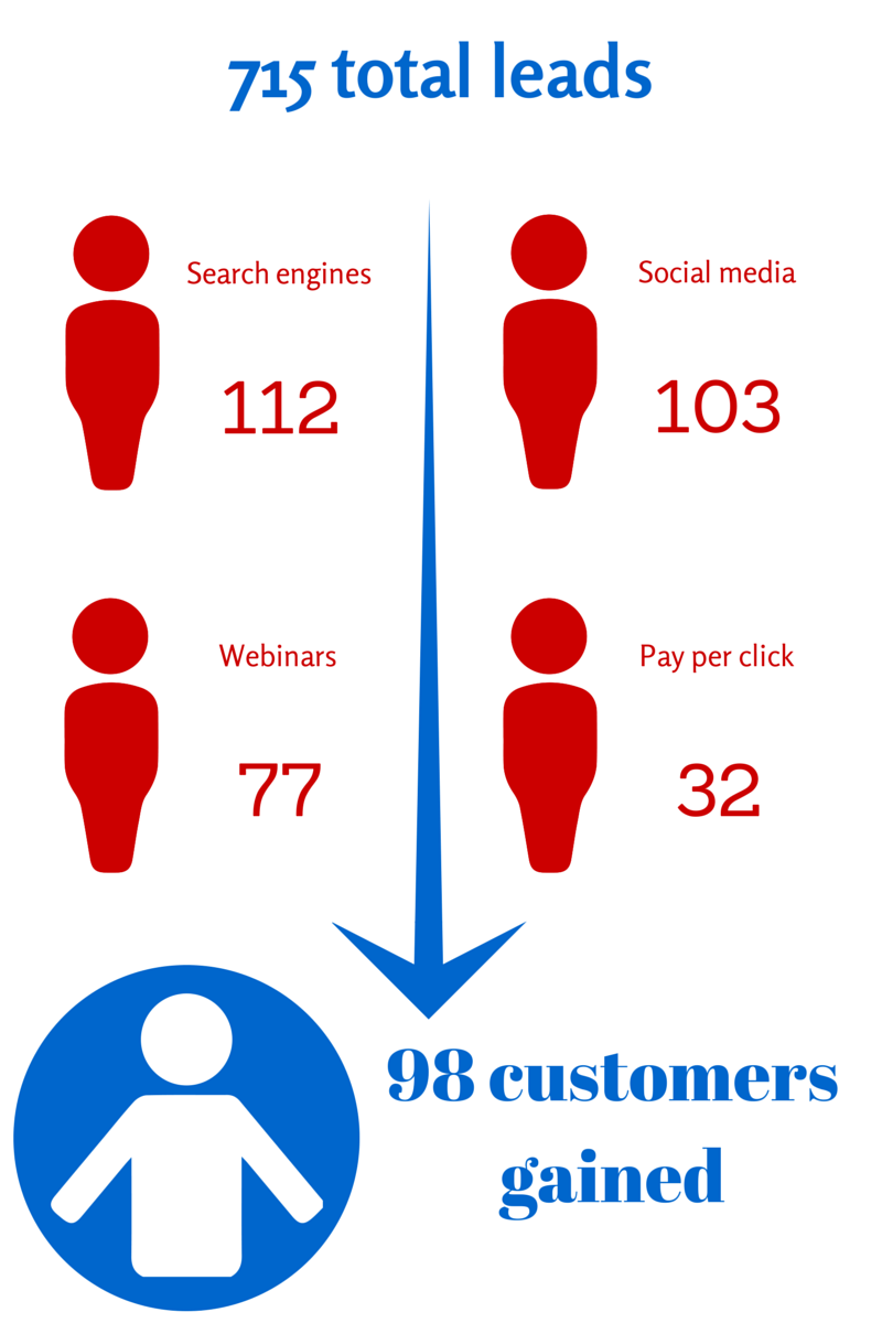 3PL increases revenue via inbound marketing