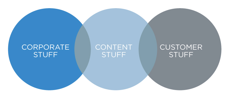 content stuff