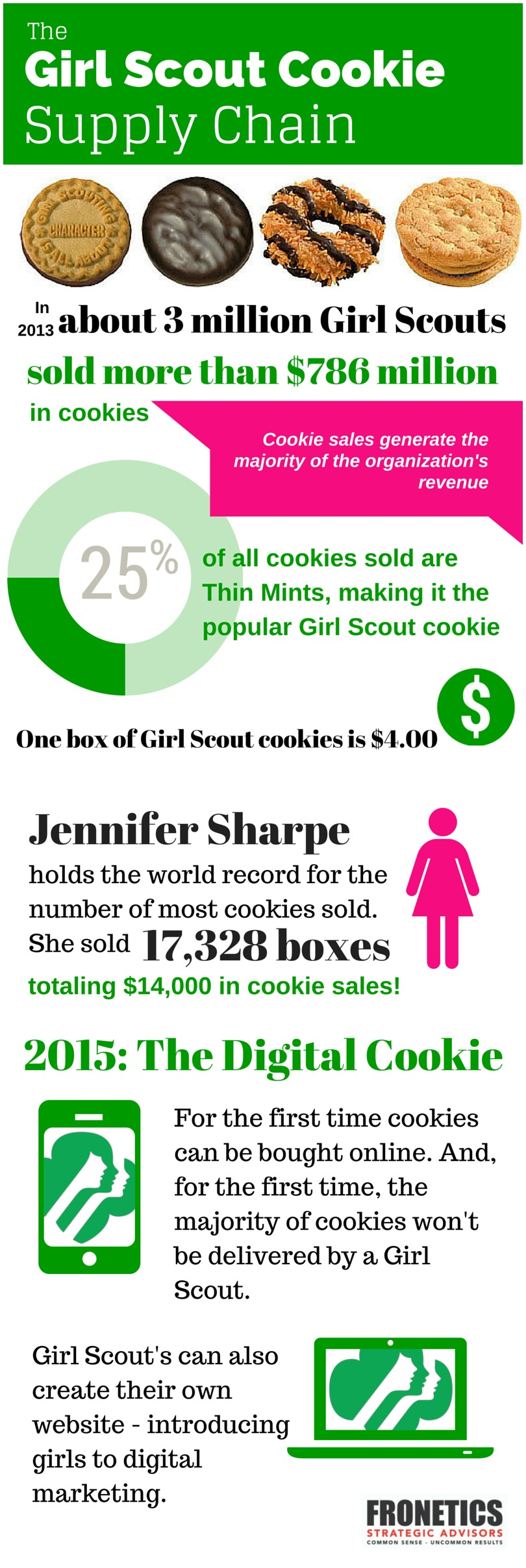 the girl scout cookie supply chain
