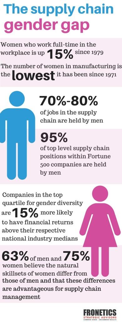supply chain gender gap
