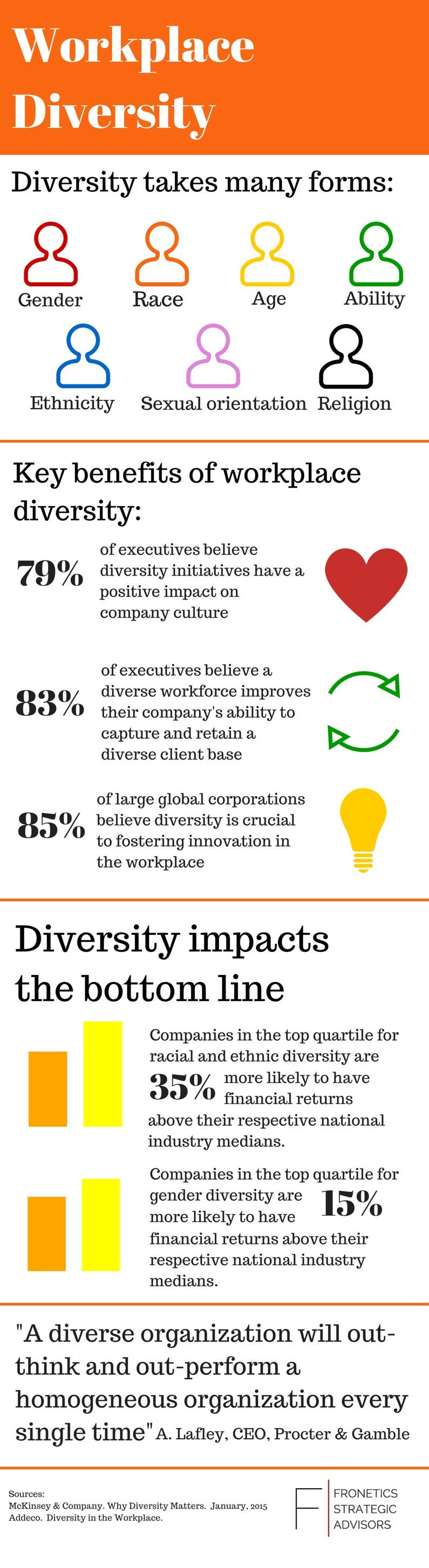 Workplace Diversity [Infographic]