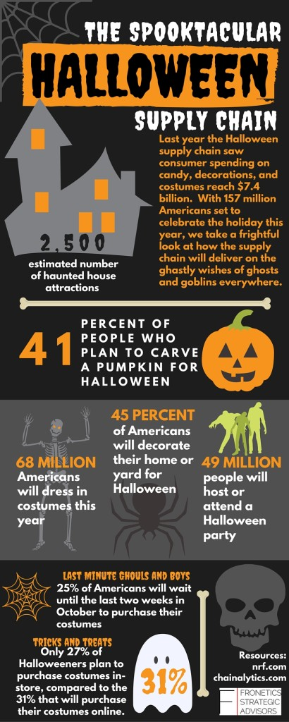 Halloween Supply Chain Infographic