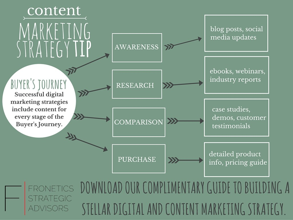 How To Create An Effective Content Strategy - Content strategy template