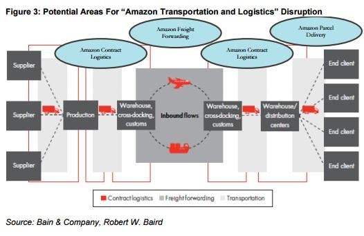 amazon-logistics-disruption