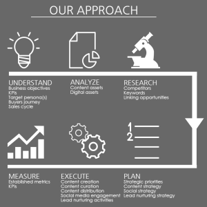Our Approach Fronetics