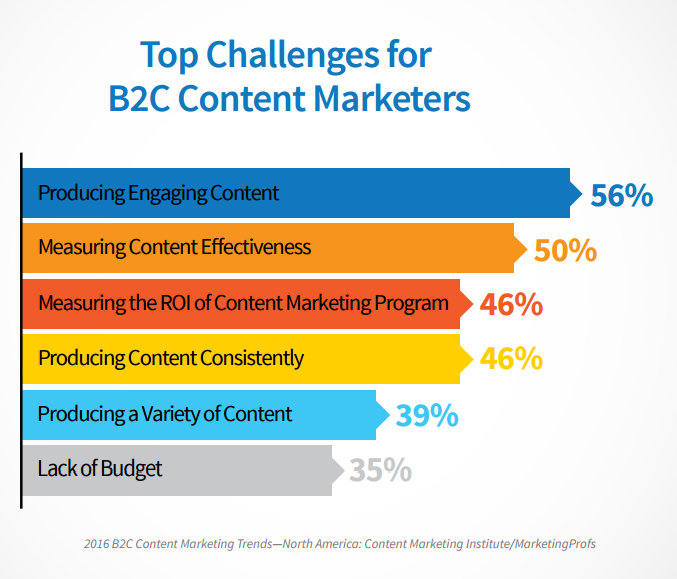 B2C content marketing