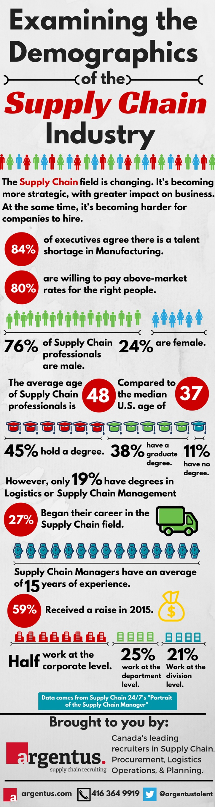Supply Chain Demographics