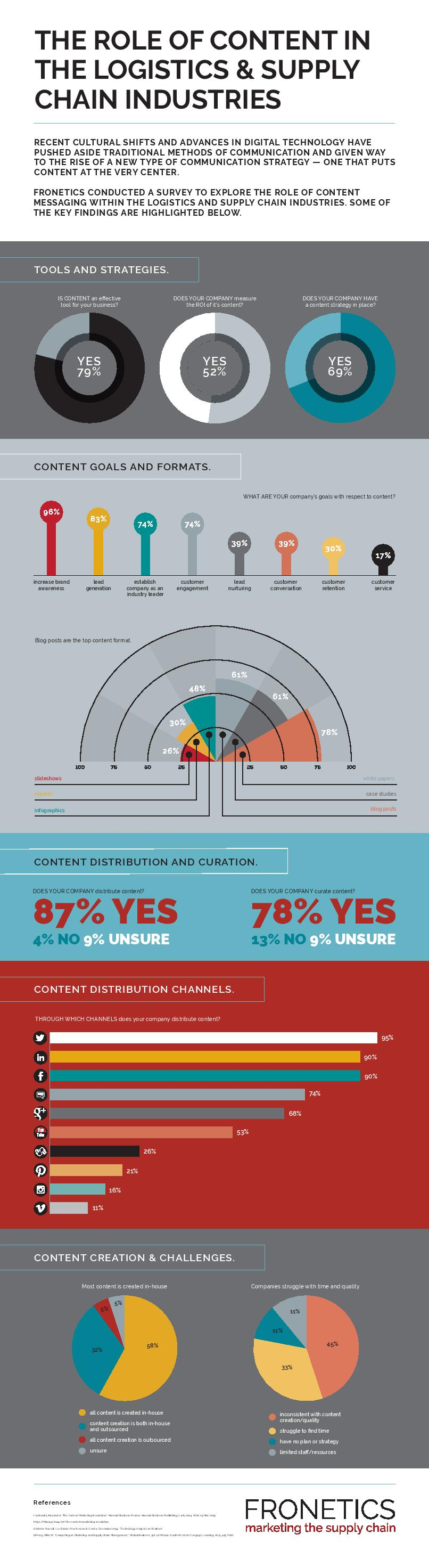 role of content in the logistics and supply chain industries infographic
