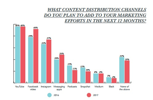state of inbound content distribution channels