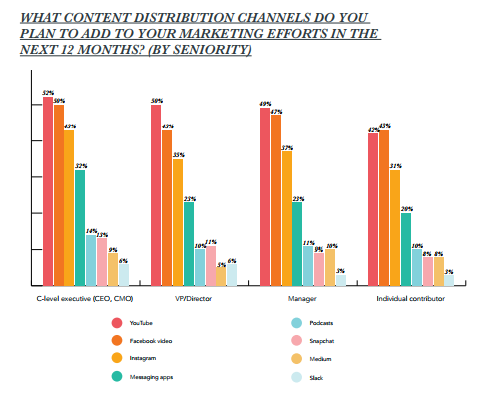 state of inbound content distribution channels by role