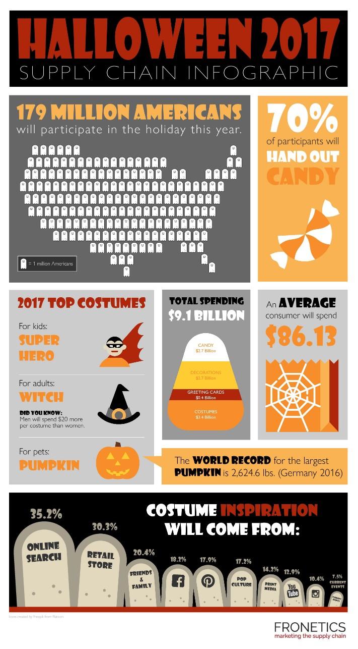 Halloween 2017 infographic
