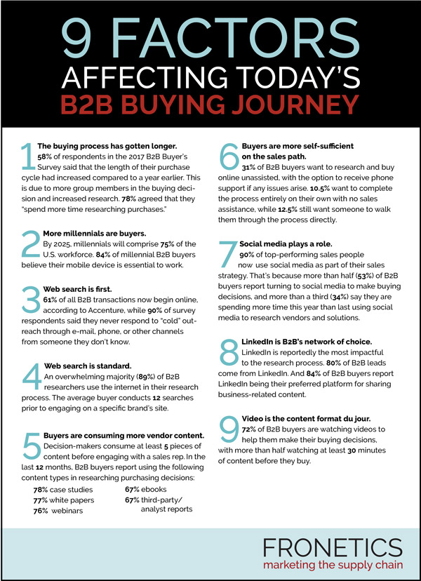 B2B buying journey