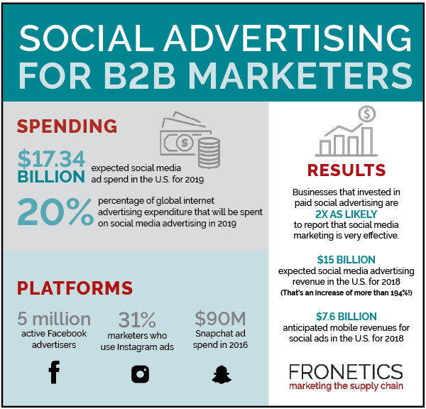 social advertising infographic 2018