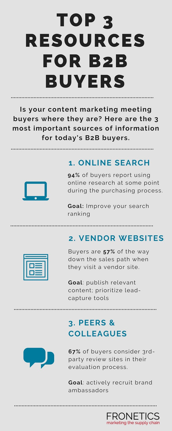 Top 3 Resources for B2B Buyers