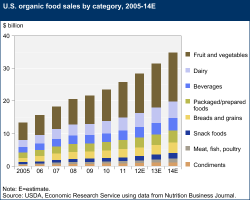 US Organic Food Sales